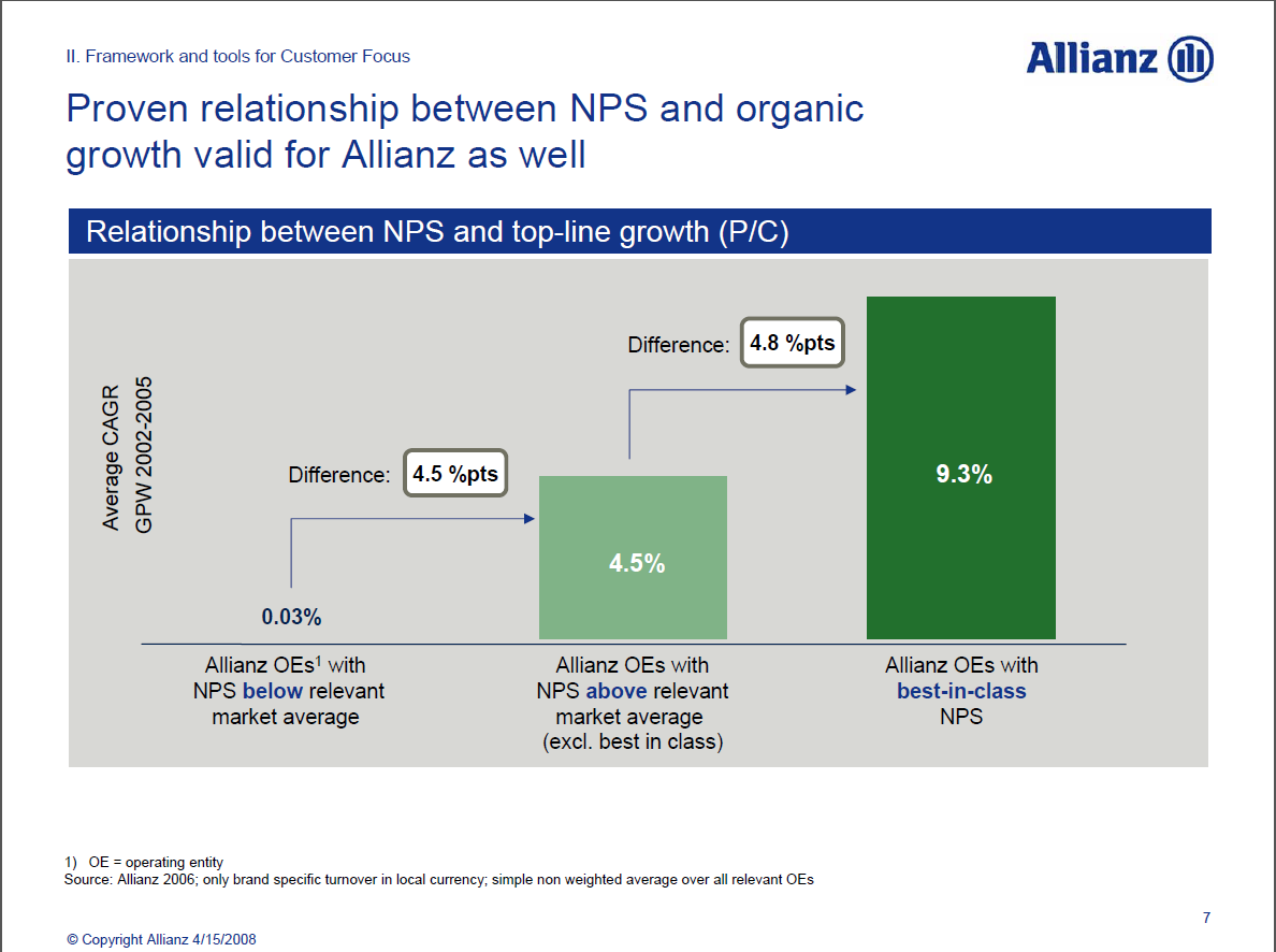 Allianz - relationship between NPS and organic growth