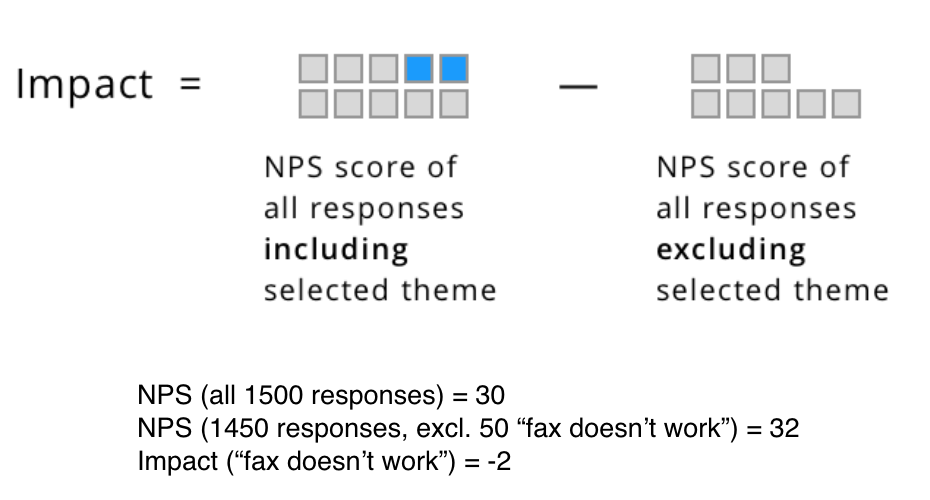 how to calculate impact on NPS