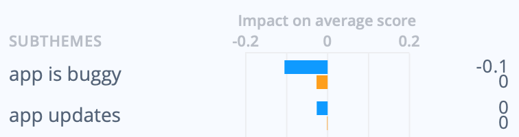 Thematic discovers product insights in app reviews