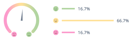 Apple Watch heart rate monitor sentiments