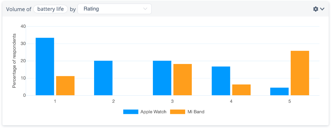 Volume of mentions of 'battery life' in Apple Watch & Mi Band user reviews