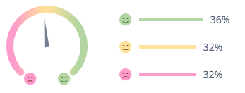 Mi Band heart rate monitor sentiments