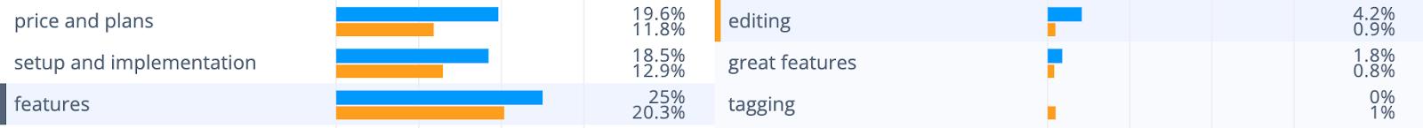Alchemer survey tool analysis: Negative features theme data