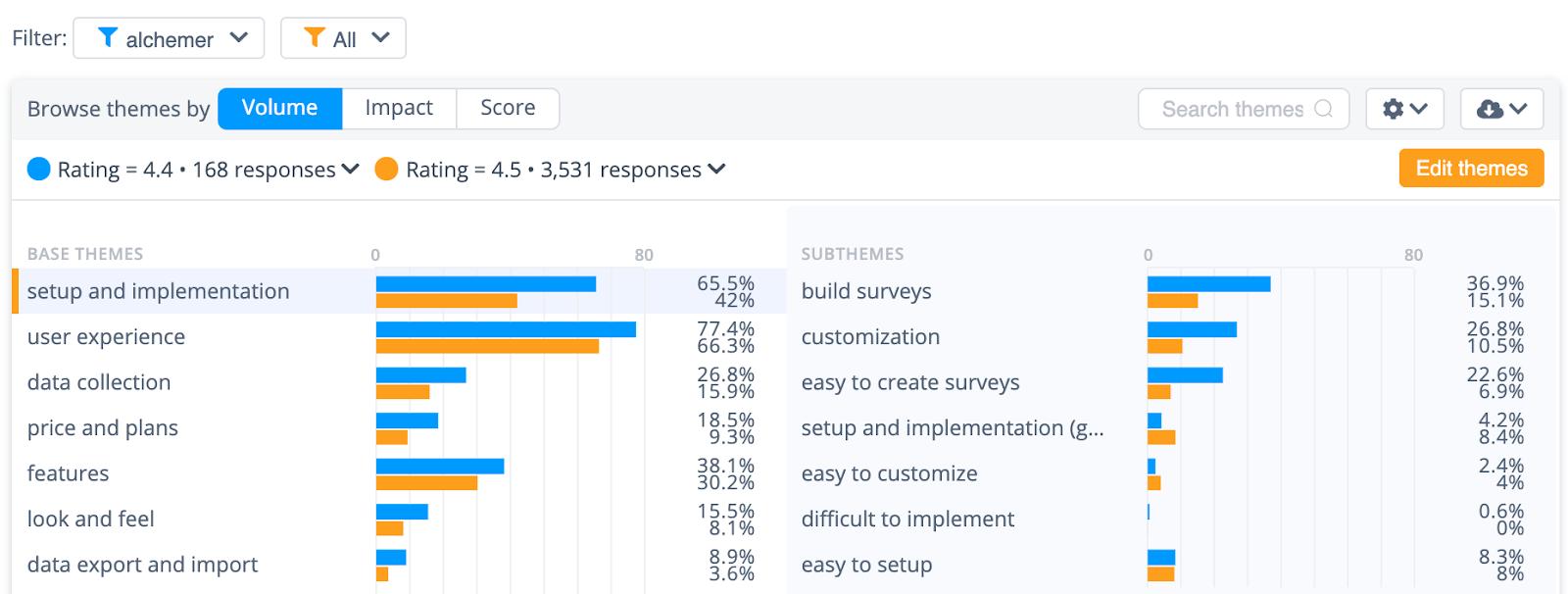 Alchemer survey tool analysis: Setup and implementation theme data