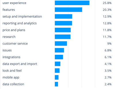 Complete list of base themes from our survey tool review analysis