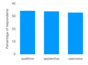 The worst survey tools: Percentage of respondents who mentioned 'user experience' with a negative sentiment