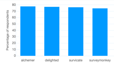 The best survey tool: Percentage of respondents who mentioned 'user experience' with a positive sentiment
