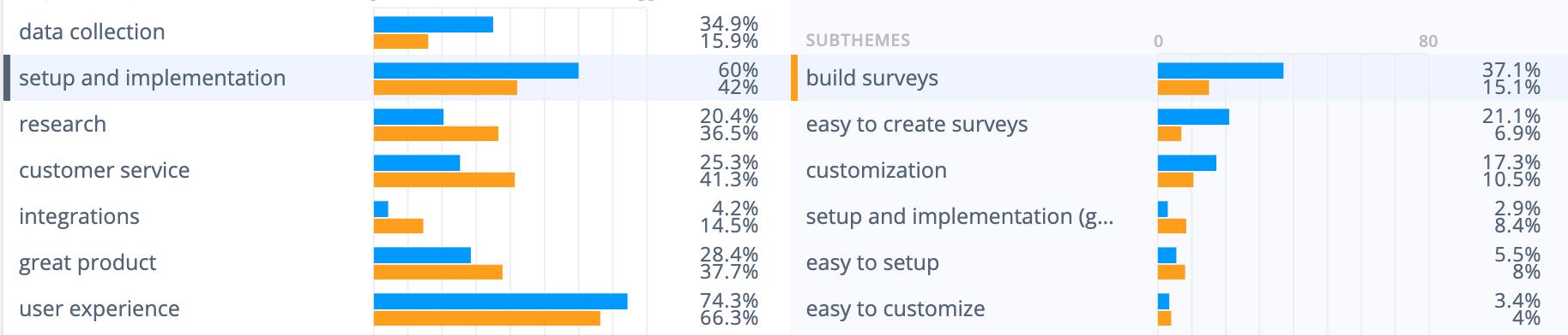 Analysis of survey tools: Users of SurveyMonkey mention setup and implementation positively