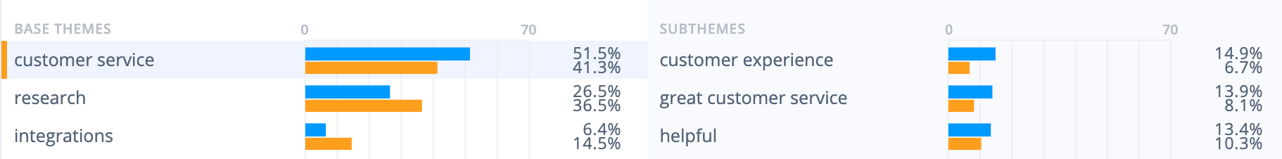 Qualtrics survey tool strengths: Users love Qualtrics customer service