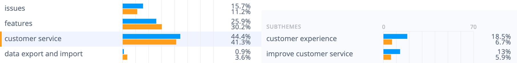 Medallia survey tool strengths: Customer experience 18.5%