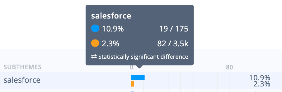 GetFeedback survey tool analysis: Salesforce integration is favoured by users