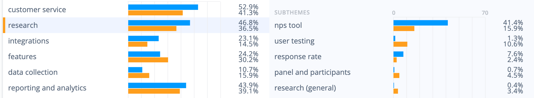 AskNicely survey tool strengths: NPS tool and research capabilities are a pro