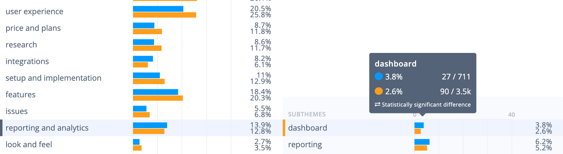 AskNicely survey tool weaknesses: Reporting and analytics mentioned more often than other survey tools