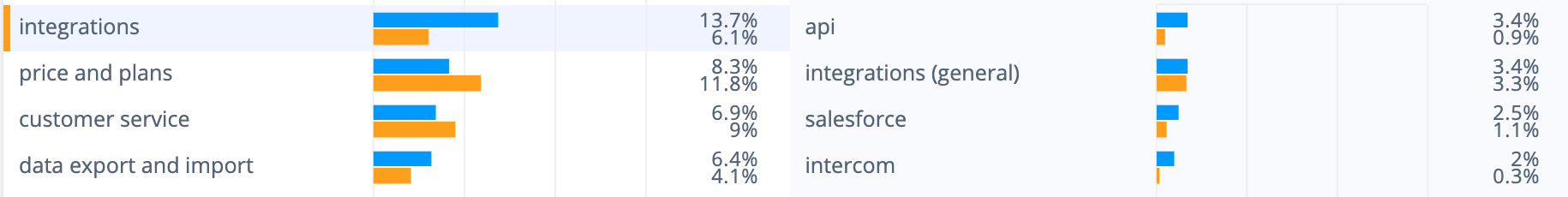 Wootric survey tool cons: It's API is unfavored by users