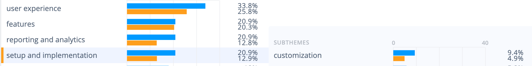Apptentive survey tool weaknesses: Users dislike the lack of customization options