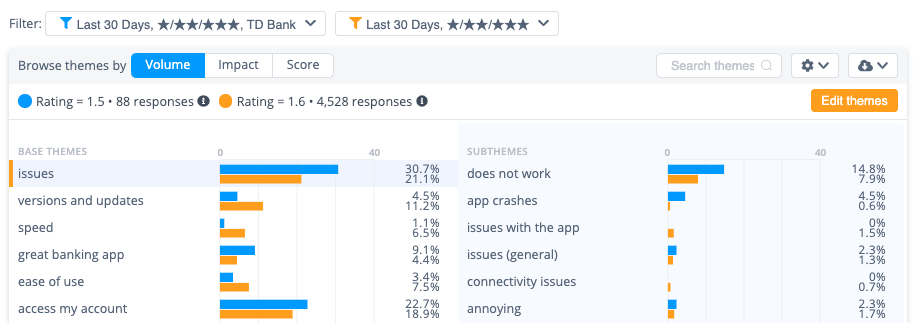 14.8% of 'issues' for TD Bank mention the sub-theme 'does not work'