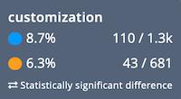 Power BI vs Tableau: Tableau's strong customization options wins over Power BI's