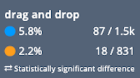 Power BI vs Tableau: Users of Tableau were more likely to comment on its drag-and-drop functionality