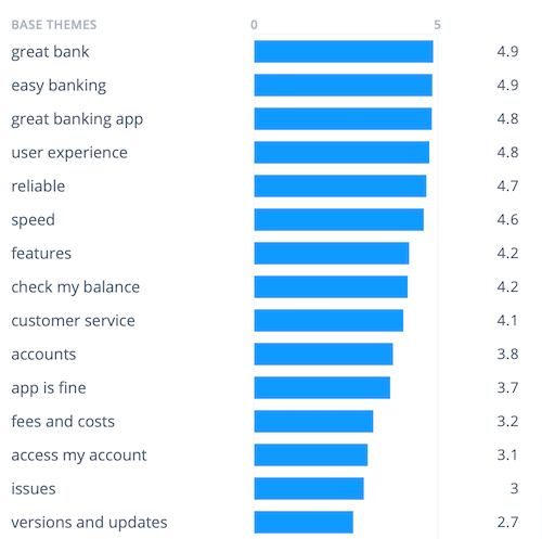 Here we can see that the feedback with the highest scores mention a great user experience, reliability, and speed. In contrast, the lowest scoring feedback is from users having issues with app updates.