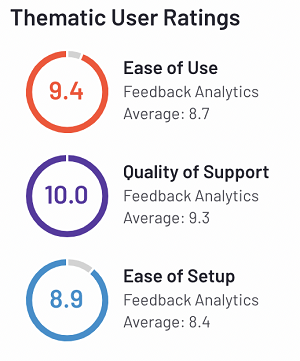 G2 Thematic User Ratings