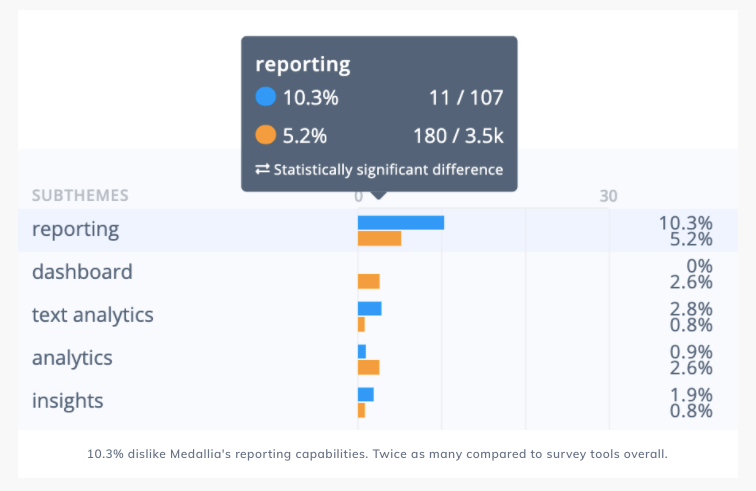 10.3% dislike Medallia's reporting capabilities. Twice as many compared to other Qualtrics competitors.