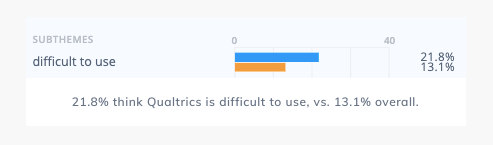 21.8% think Qualtrics is difficult to use, vs. Qualtrics competitors only mentioning difficulty of us 13.1% overall