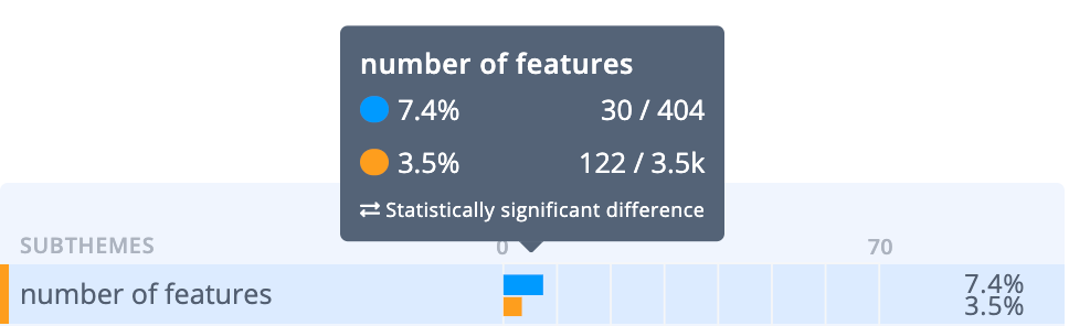 7.4% of reviewers commented on the number of Qualtrics features