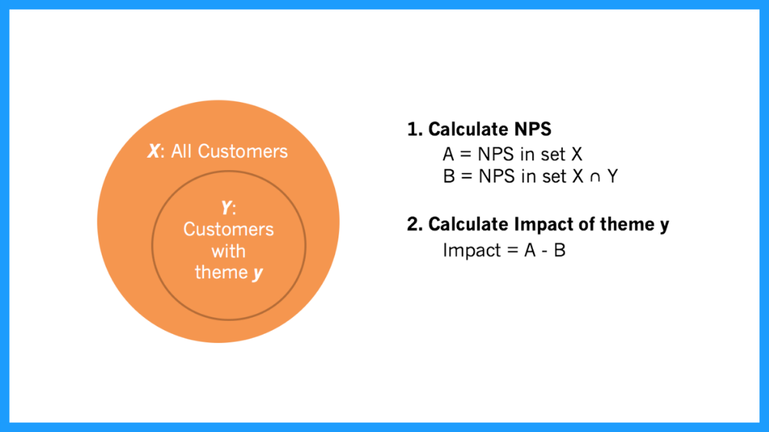 Visualizing qualitative data: Calculating the impact of a code on your score