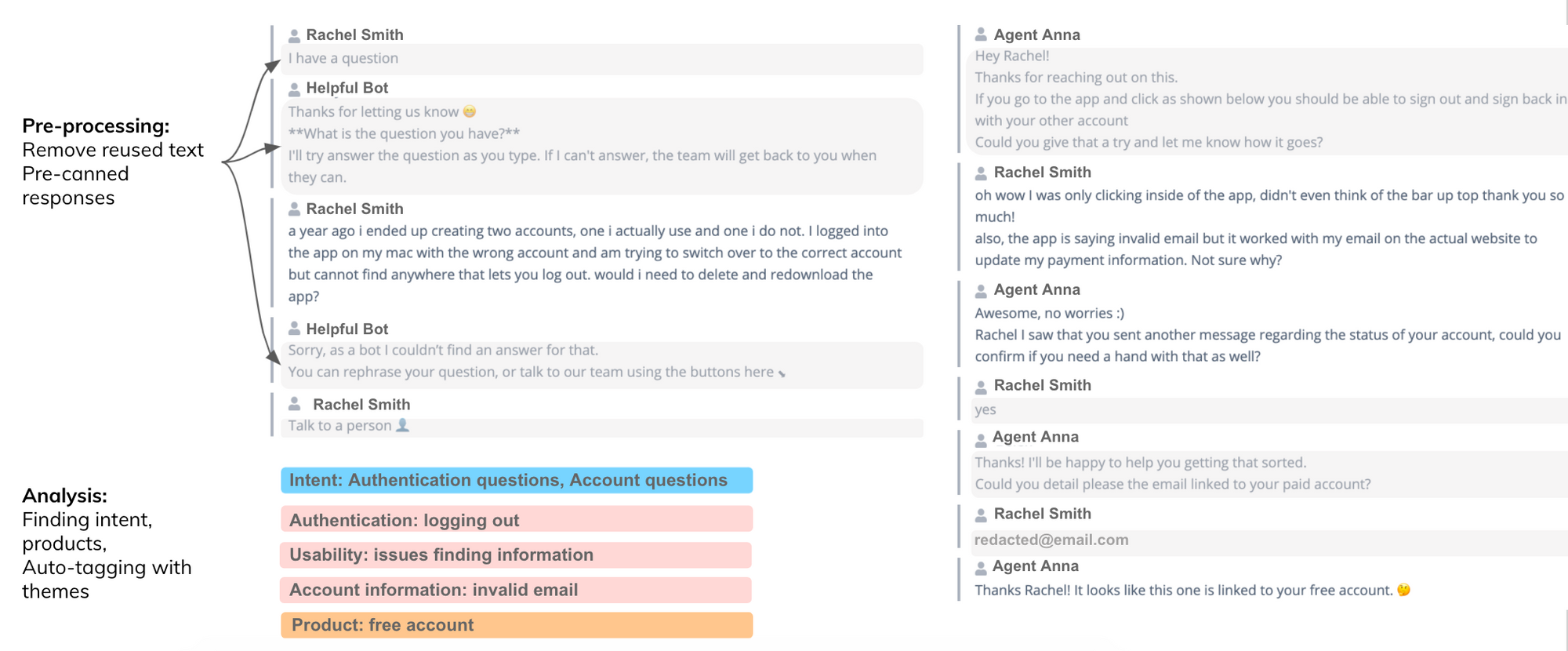 Thematic overcomes the traditional challenges of chat analytics - Thematic removes reused text and pre-canned responses. It can detect intent, products mentioned in conversation, and find themes in the chat text.