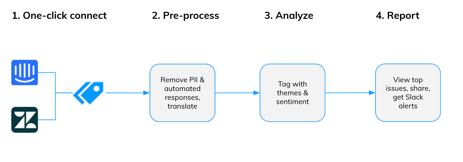 How Thematic finds insights in your chat data