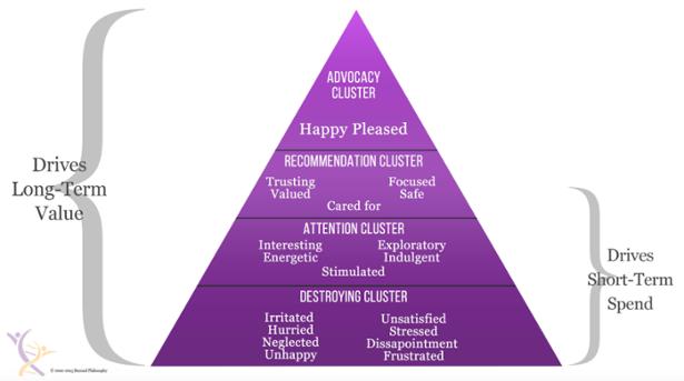 Emotional Signature Framework