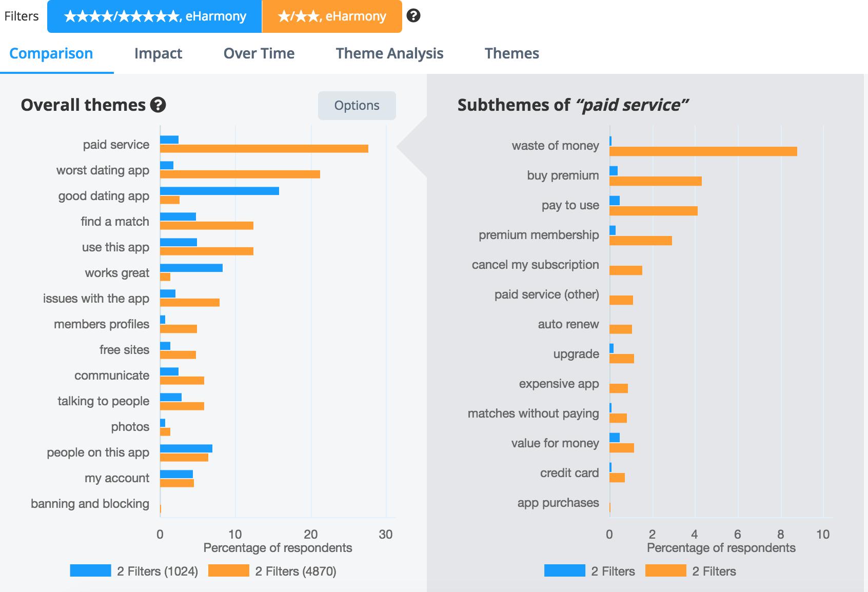 Comparison overall themes