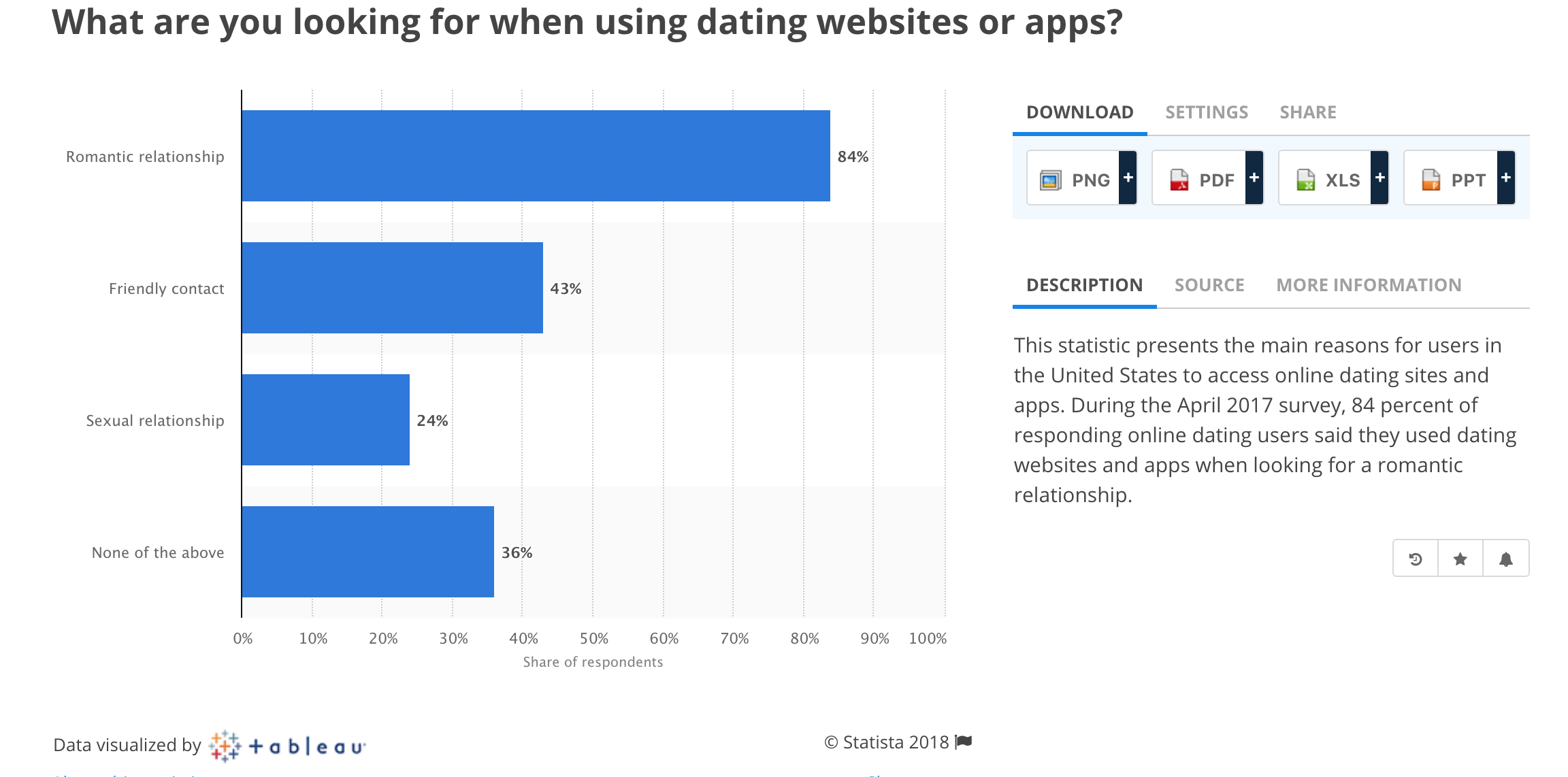 What are you looking for when using dating websites or apps