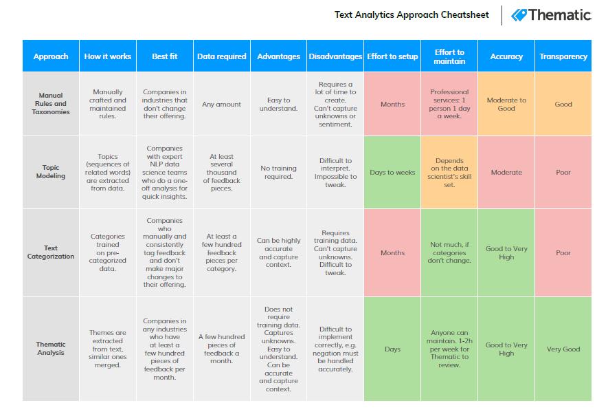 Methods of text analytics