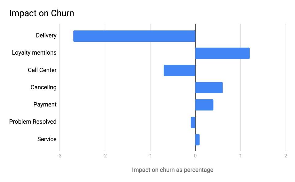 impact on churn