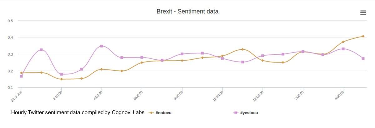 Brexit Sentiment Data