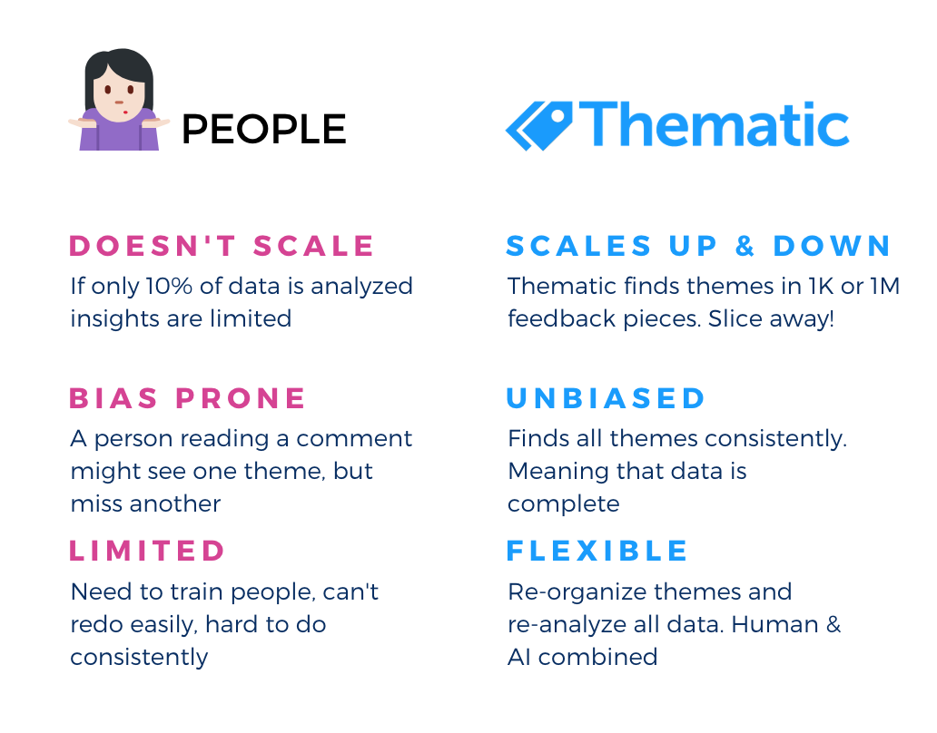 Thematic vs people