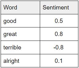 Word sentiment