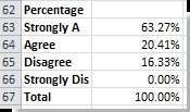Excel table to analyze data