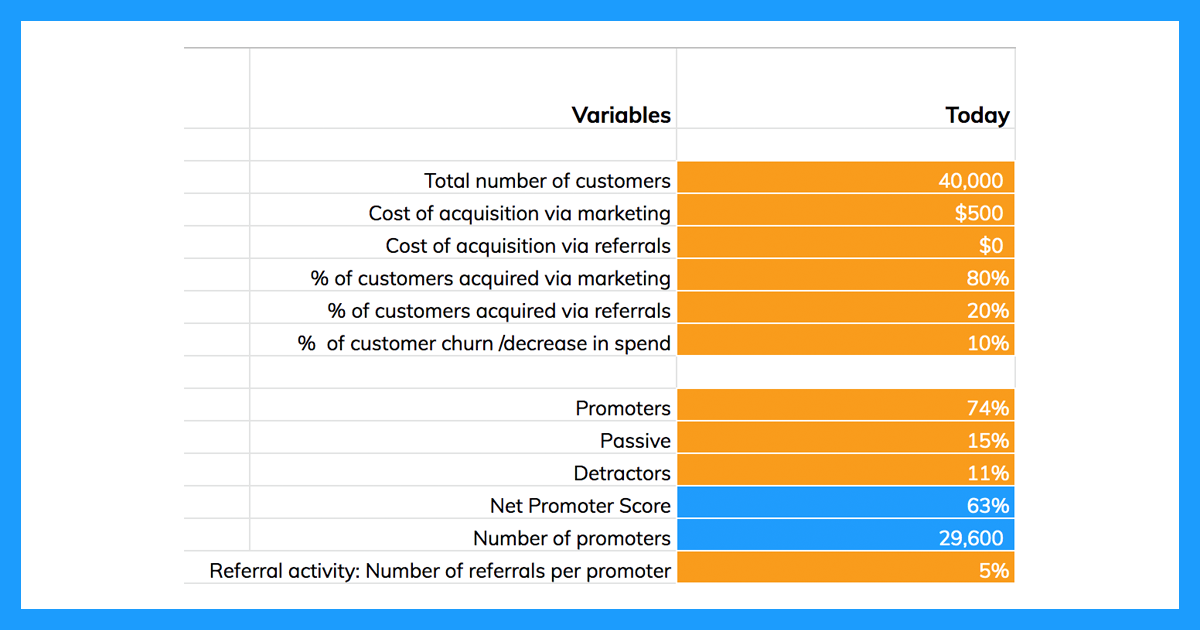 Calculating the ROI of NPS on Cost of Customer Acquisition