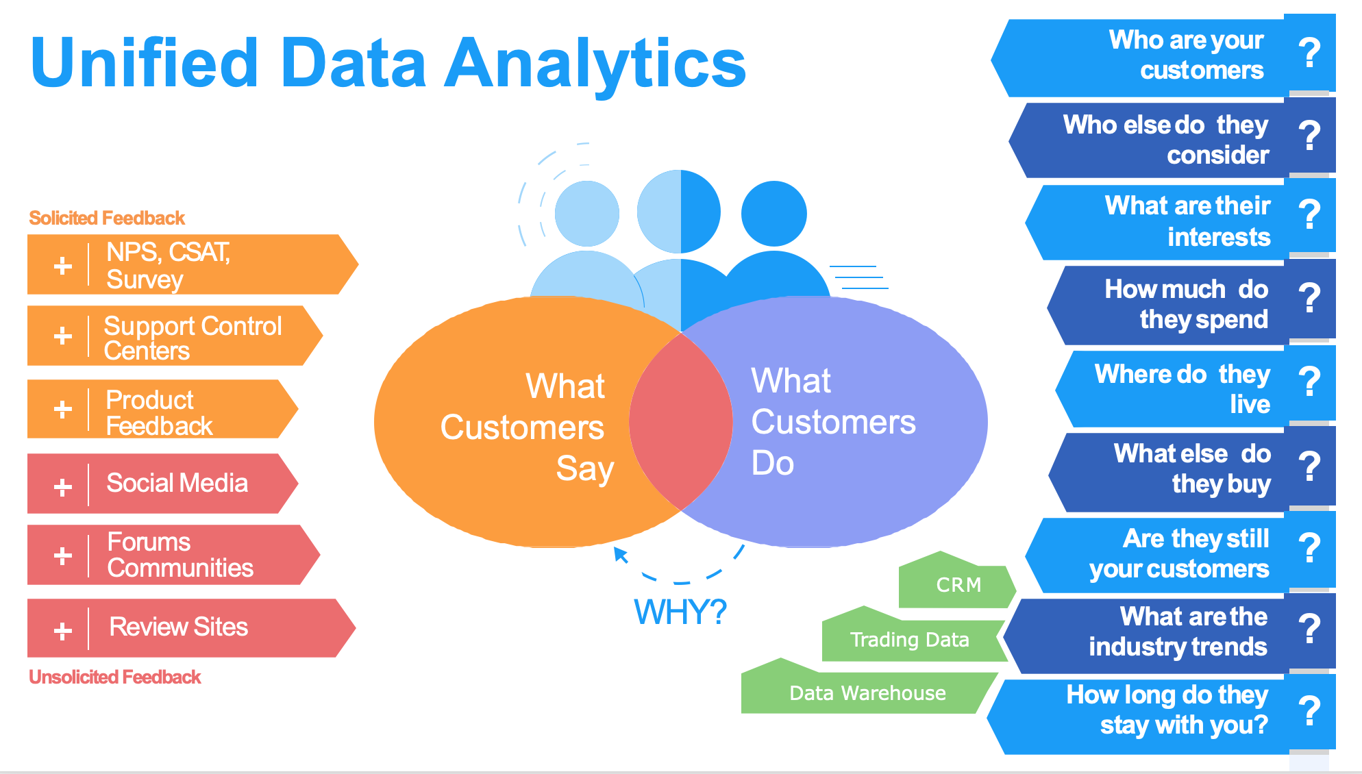 How Unified Data Analytics works