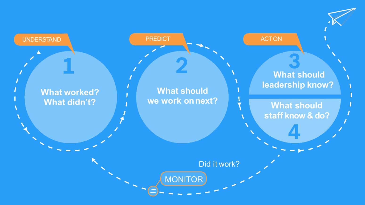 product feedback loop