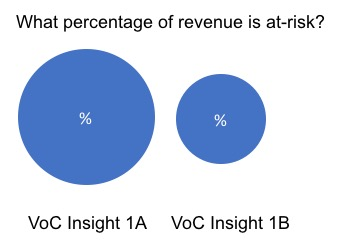 VoC insights. Percentage of revenue at risk
