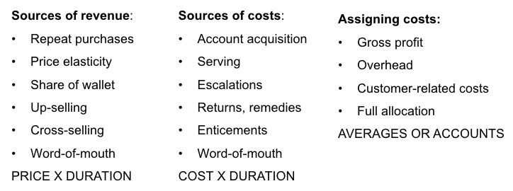 Sources of revenues and costs
