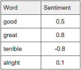Word sentiment